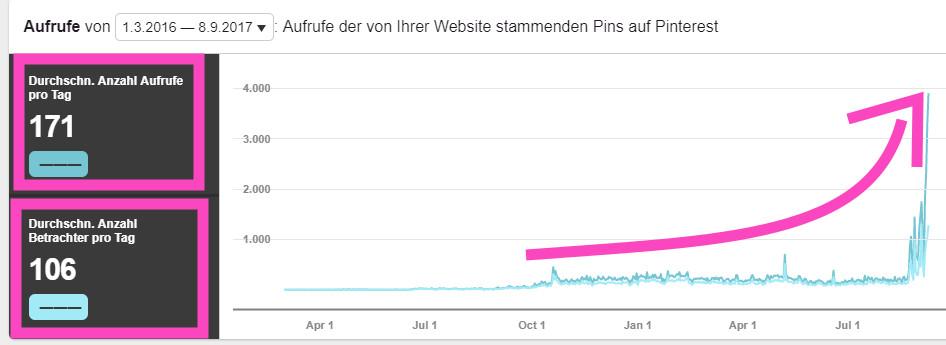 Mehr deutsche Beauty Blogger auf Pinterest Statistik 2